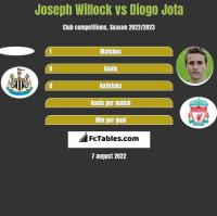 Joseph Willock vs Diogo Jota h2h player stats