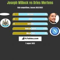 Joseph Willock vs Dries Mertens h2h player stats