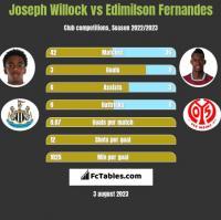 Joseph Willock vs Edimilson Fernandes h2h player stats