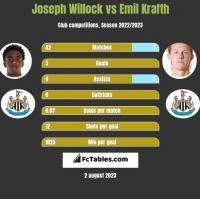 Joseph Willock vs Emil Krafth h2h player stats