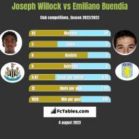 Joseph Willock vs Emiliano Buendia h2h player stats