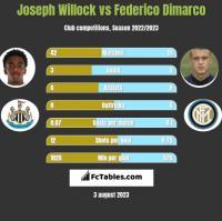 Joseph Willock vs Federico Dimarco h2h player stats