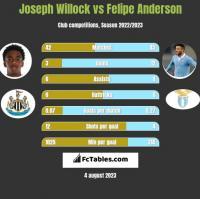 Joseph Willock vs Felipe Anderson h2h player stats