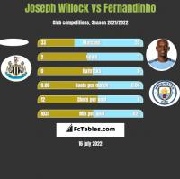 Joseph Willock vs Fernandinho h2h player stats