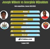 Joseph Willock vs Georginio Wijnaldum h2h player stats