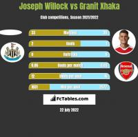 Joseph Willock vs Granit Xhaka h2h player stats