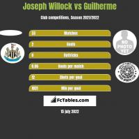 Joseph Willock vs Guilherme h2h player stats