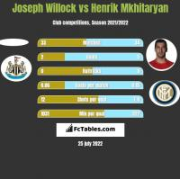 Joseph Willock vs Henrik Mkhitaryan h2h player stats