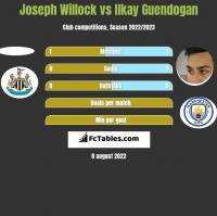 Joseph Willock vs Ilkay Guendogan h2h player stats