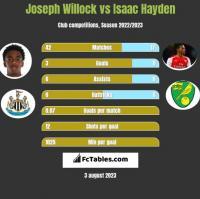 Joseph Willock vs Isaac Hayden h2h player stats