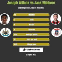 Joseph Willock vs Jack Wilshere h2h player stats