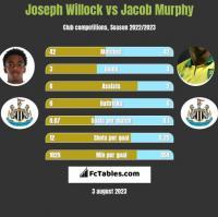 Joseph Willock vs Jacob Murphy h2h player stats