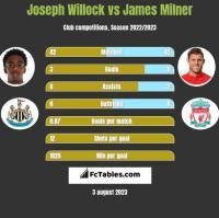 Joseph Willock vs James Milner h2h player stats