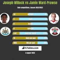 Joseph Willock vs Jamie Ward-Prowse h2h player stats