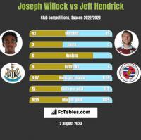 Joseph Willock vs Jeff Hendrick h2h player stats