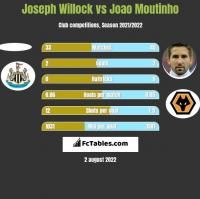 Joseph Willock vs Joao Moutinho h2h player stats