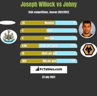 Joseph Willock vs Johny h2h player stats