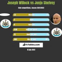 Joseph Willock vs Jonjo Shelvey h2h player stats