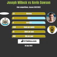 Joseph Willock vs Kevin Dawson h2h player stats