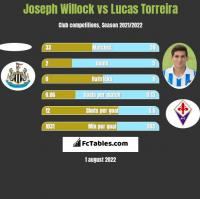 Joseph Willock vs Lucas Torreira h2h player stats