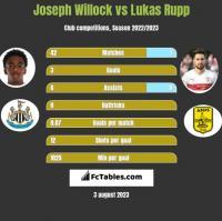 Joseph Willock vs Lukas Rupp h2h player stats