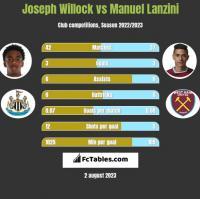 Joseph Willock vs Manuel Lanzini h2h player stats