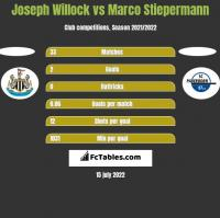 Joseph Willock vs Marco Stiepermann h2h player stats