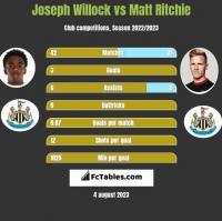 Joseph Willock vs Matt Ritchie h2h player stats