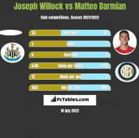 Joseph Willock vs Matteo Darmian h2h player stats