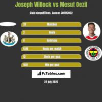 Joseph Willock vs Mesut Oezil h2h player stats
