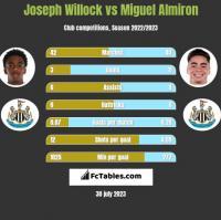 Joseph Willock vs Miguel Almiron h2h player stats