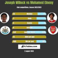Joseph Willock vs Mohamed Elneny h2h player stats
