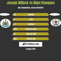 Joseph Willock vs Nigel Atangana h2h player stats
