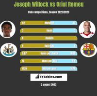 Joseph Willock vs Oriol Romeu h2h player stats