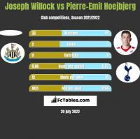 Joseph Willock vs Pierre-Emil Hoejbjerg h2h player stats