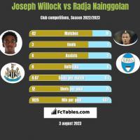Joseph Willock vs Radja Nainggolan h2h player stats
