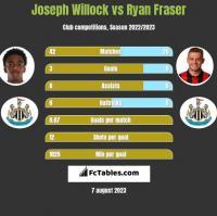 Joseph Willock vs Ryan Fraser h2h player stats