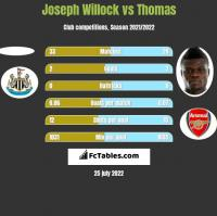 Joseph Willock vs Thomas h2h player stats
