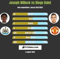 Joseph Willock vs Diogo Dalot h2h player stats