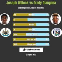Joseph Willock vs Grady Diangana h2h player stats