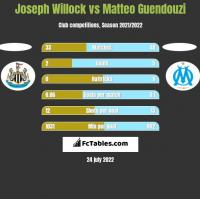 Joseph Willock vs Matteo Guendouzi h2h player stats