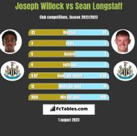 Joseph Willock vs Sean Longstaff h2h player stats