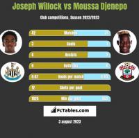 Joseph Willock vs Moussa Djenepo h2h player stats