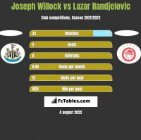 Joseph Willock vs Lazar Randjelovic h2h player stats