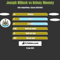 Joseph Willock vs Kelsey Mooney h2h player stats