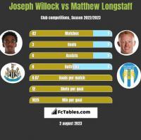 Joseph Willock vs Matthew Longstaff h2h player stats