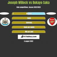 Joseph Willock vs Bukayo Saka h2h player stats