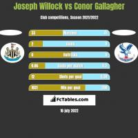 Joseph Willock vs Conor Gallagher h2h player stats
