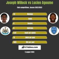 Joseph Willock vs Lucien Agoume h2h player stats
