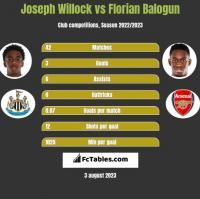 Joseph Willock vs Florian Balogun h2h player stats